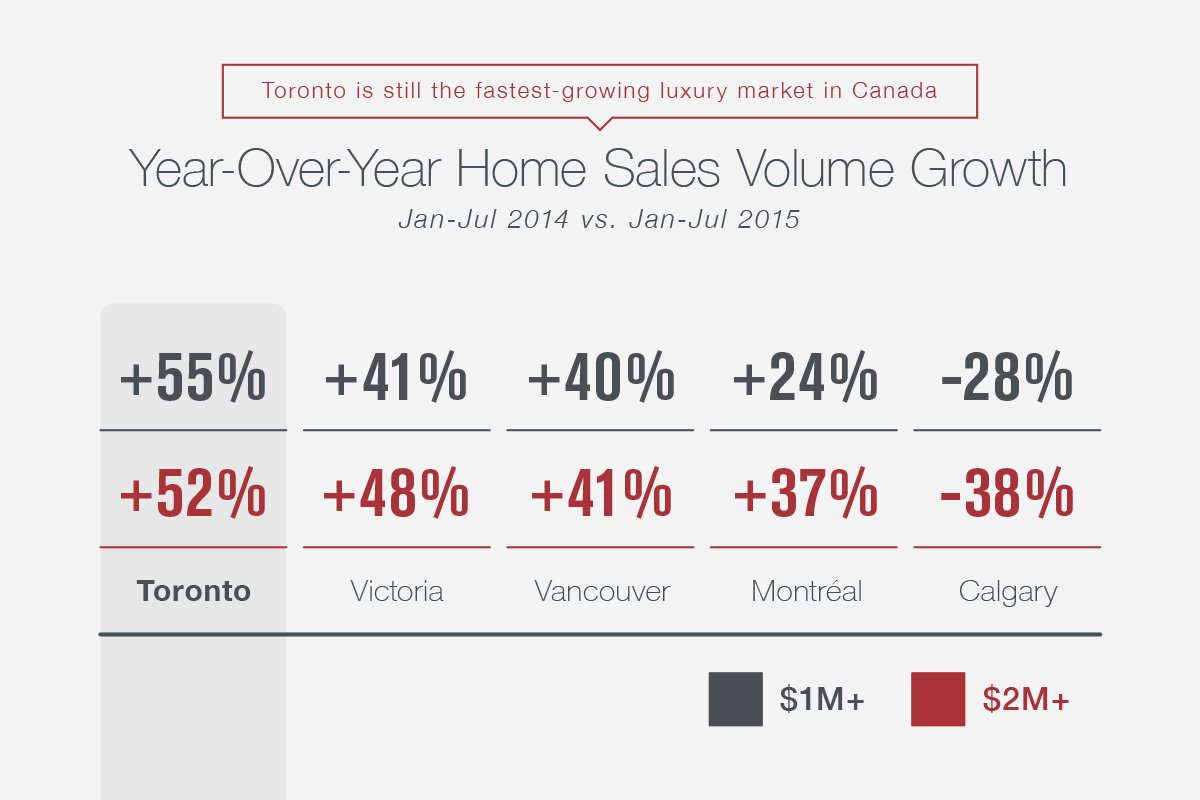 Year-Over-Year Home Sales Volume Growth